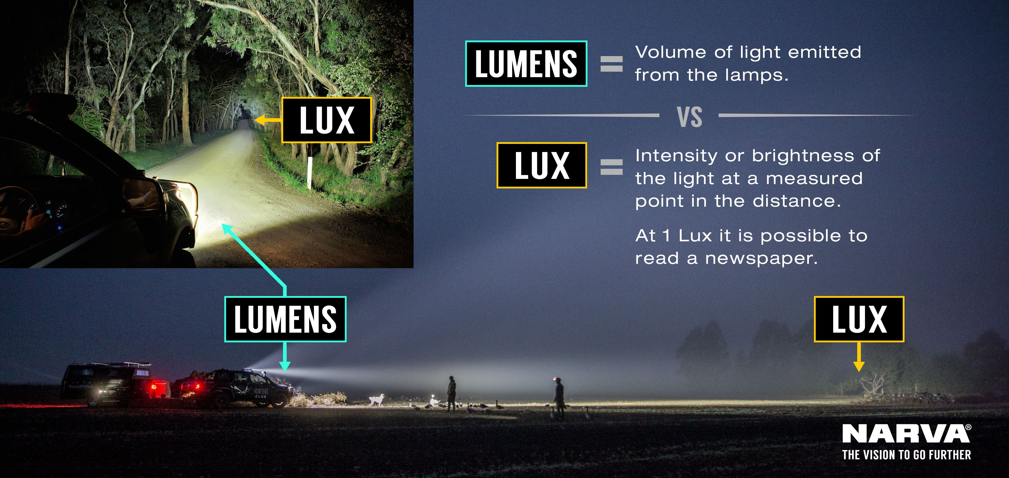 Definition of Lux vs Lumens