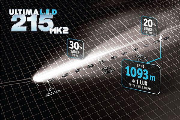 Narva Ultima 215 MK2 LED driving light beam pattern